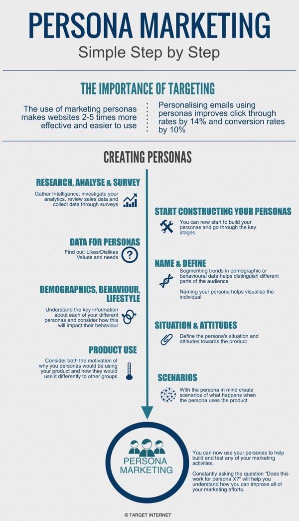 Creating_Personas_target_internet