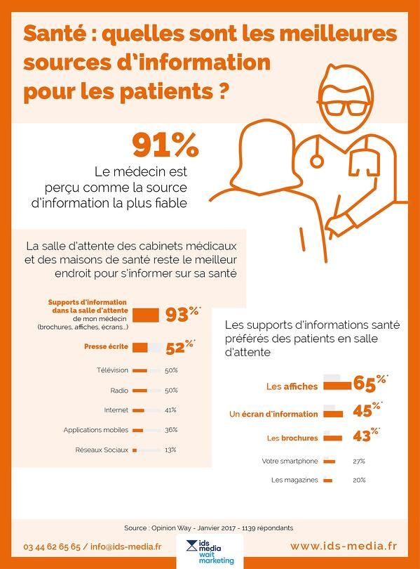 infographie-ids-media-information-patient