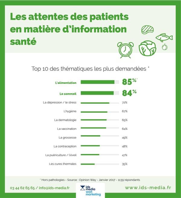 Les attentes des patients en matière d'information santé au cabinet médical