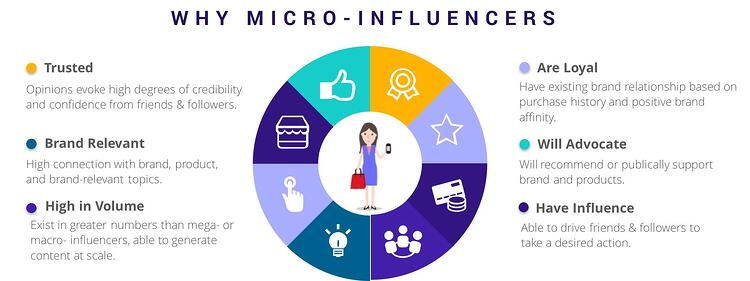 why_micro_influencers